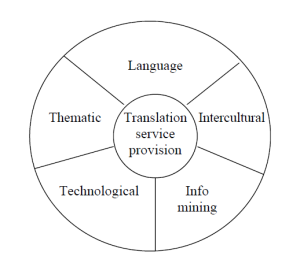 EMT Translation Competence Model