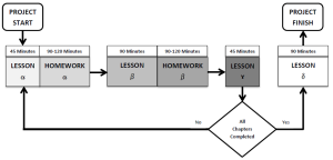 Multi-chapter Translation Lesson Flow