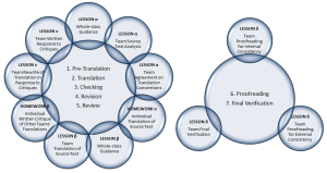 Multi-chapter Translation Quality Process