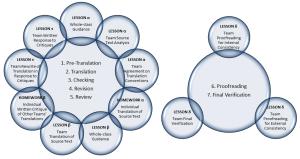 Multi-chapter Translation Quality Process