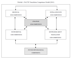 PACTE 2003 Model of Translation Competence