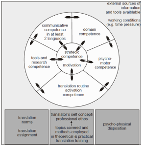 Gopferich Translation Competence Model